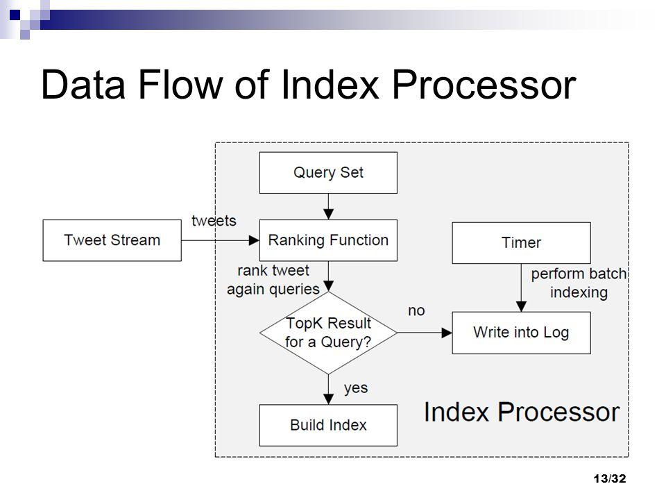 Data Flow of Index Processor 13/32