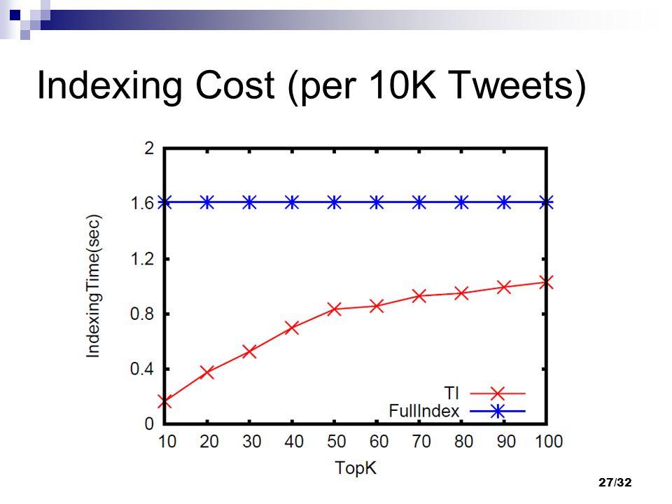 Indexing Cost (per 10K Tweets) 27/32