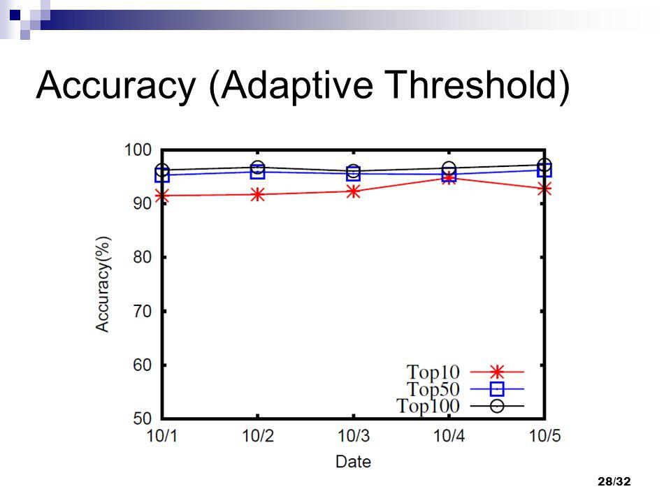Accuracy (Adaptive Threshold) 28/32