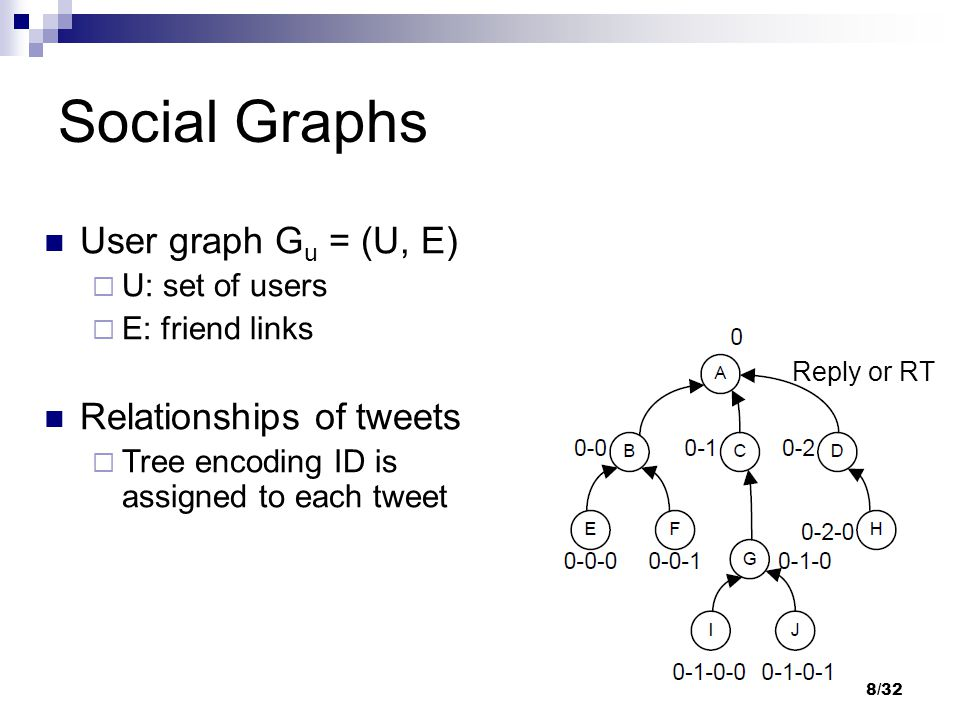 User graph G u = (U, E)  U: set of users  E: friend links Relationships of tweets  Tree encoding ID is assigned to each tweet Social Graphs Reply o