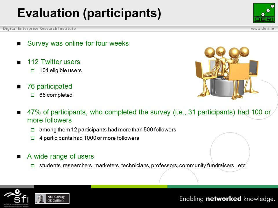 Digital Enterprise Research Institute www.deri.ie Evaluation (participants) Survey was online for four weeks 112 Twitter users  101 eligible users 76 participated  66 completed 47% of participants, who completed the survey (i.e., 31 participants) had 100 or more followers  among them 12 participants had more than 500 followers  4 participants had 1000 or more followers A wide range of users  students, researchers, marketers, technicians, professors, community fundraisers, etc.