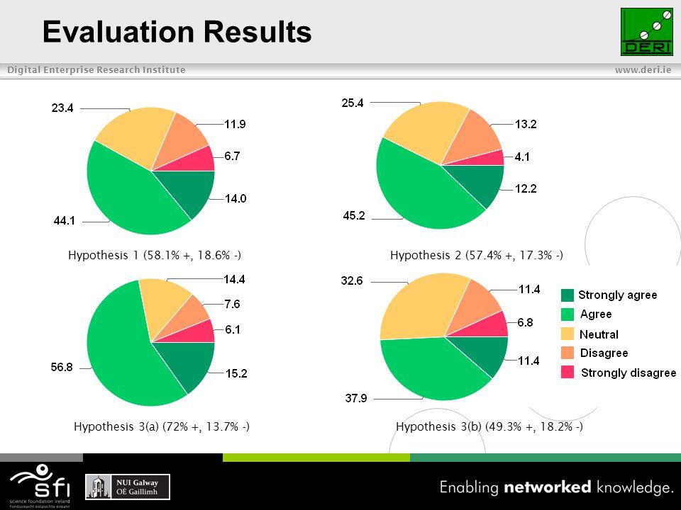 Digital Enterprise Research Institute www.deri.ie Evaluation Results Hypothesis 1 (58.1% +, 18.6% -)Hypothesis 2 (57.4% +, 17.3% -) Hypothesis 3(a) (72% +, 13.7% -)Hypothesis 3(b) (49.3% +, 18.2% -)