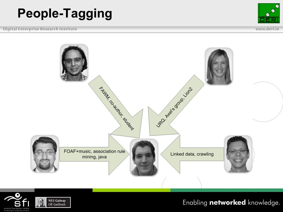 Digital Enterprise Research Institute www.deri.ie Keywords Twitter Tadvise Twitter assistant Twitter-lists communities community-hubs user-profiles community-tweets tweet-propagation Using NLP techniques to extract seveal tagsdsqdasdas