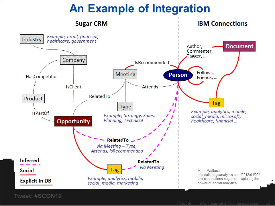 Tweet: #SCON12 An Example of Integration 4/23/2015©2012 SugarCRM Inc. All rights reserved.19 Marie Wallace: http://allthingsanalytics.com/2012/01/02/i