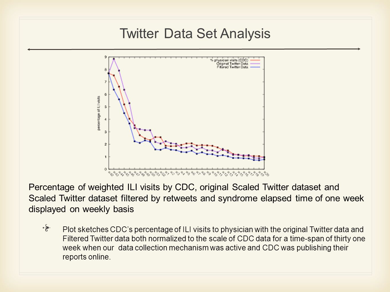 Percentage of weighted ILI visits by CDC, original Scaled Twitter dataset and Scaled Twitter dataset filtered by retweets and syndrome elapsed time of one week displayed on weekly basis Twitter Data Set Analysis Plot sketches CDC's percentage of ILI visits to physician with the original Twitter data and Filtered Twitter data both normalized to the scale of CDC data for a time-span of thirty one week when our data collection mechanism was active and CDC was publishing their reports online.