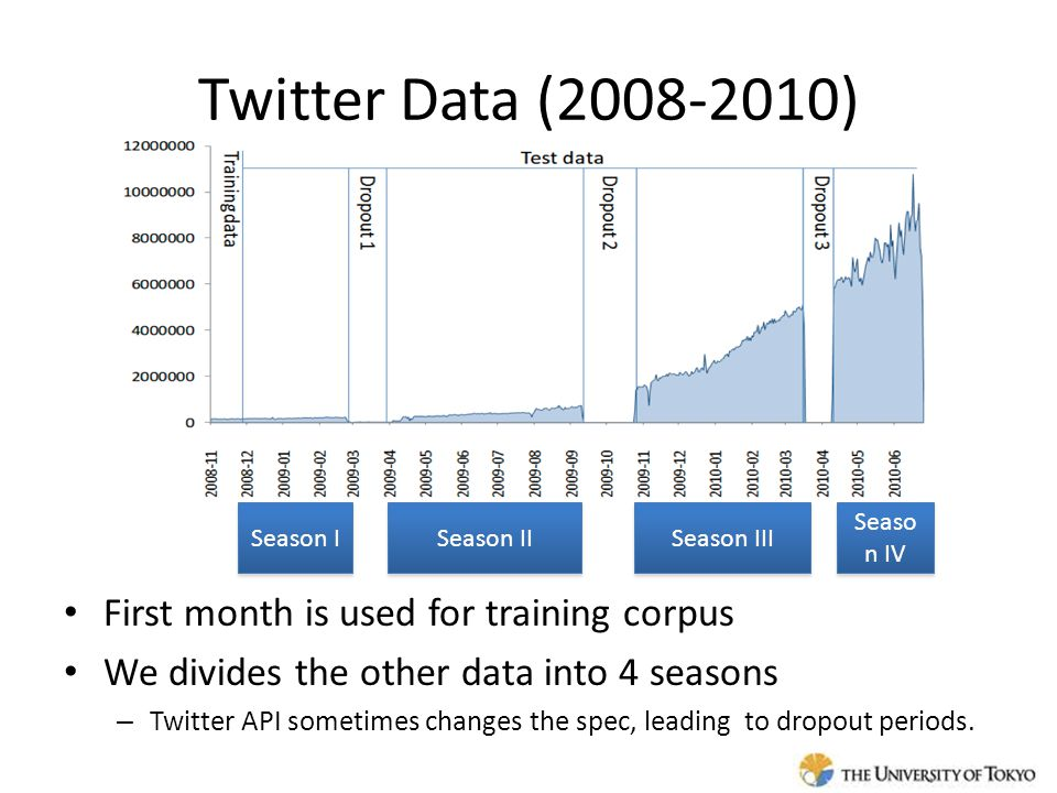 Twitter Data (2008-2010) First month is used for training corpus We divides the other data into 4 seasons – Twitter API sometimes changes the spec, leading to dropout periods.