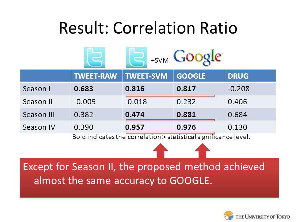 Result: Correlation Ratio TWEET-RAWTWEET-SVMGOOGLEDRUG Season I0.6830.8160.817-0.208 Season II-0.009-0.0180.2320.406 Season III0.3820.4740.8810.684 Se