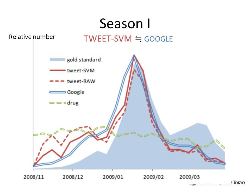 Season I TWEET-SVM ≒ GOOGLE Relative number