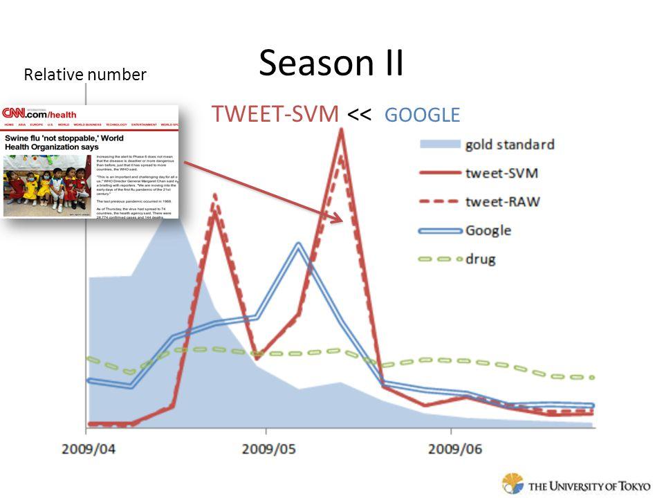 Season II Relative number TWEET-SVM << GOOGLE