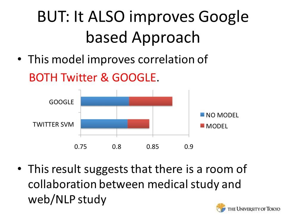 BUT: It ALSO improves Google based Approach This model improves correlation of BOTH Twitter & GOOGLE.