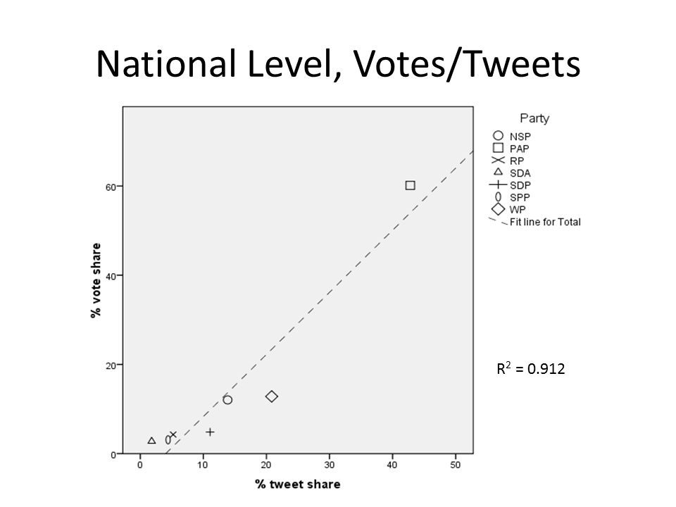 National Level, Votes/Tweets R 2 = 0.912