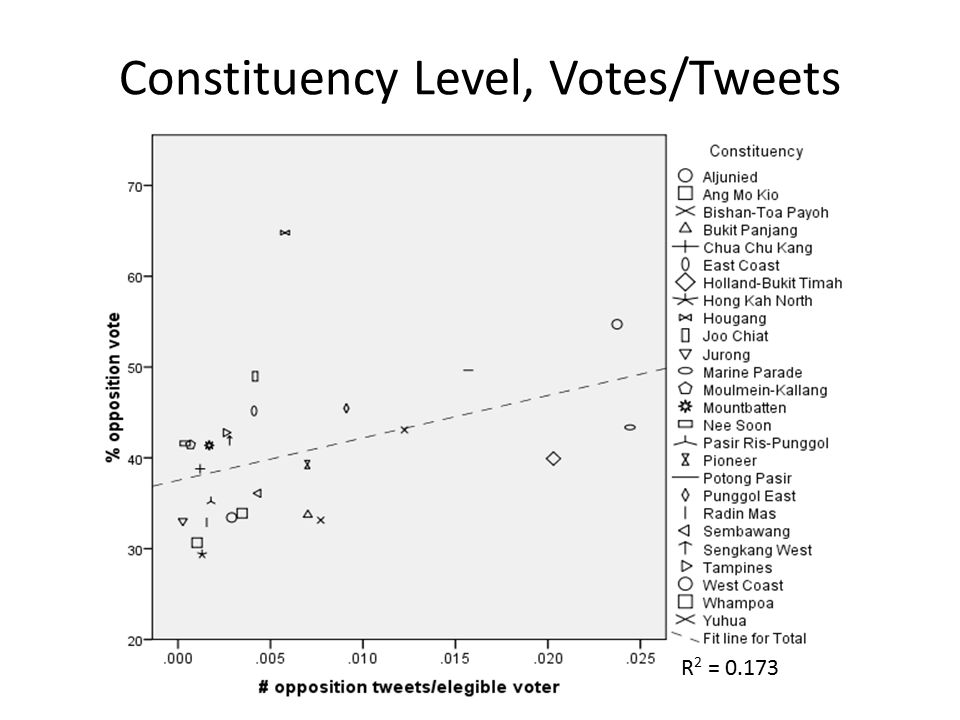 Constituency Level, Votes/Tweets R 2 = 0.173