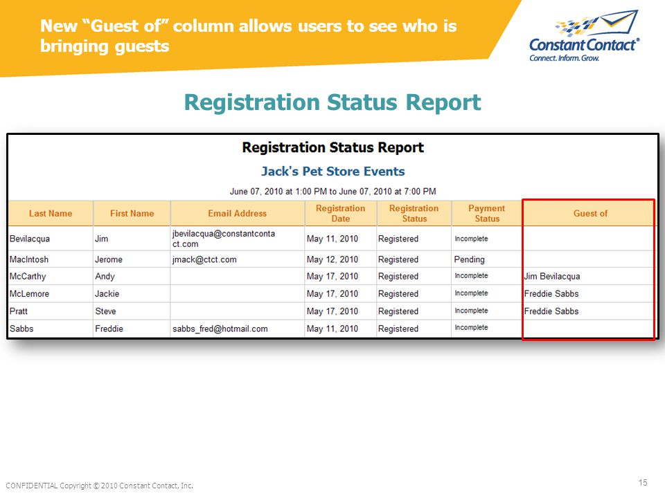 New Guest of column allows users to see who is bringing guests Registration Status Report CONFIDENTIAL Copyright © 2010 Constant Contact, Inc.