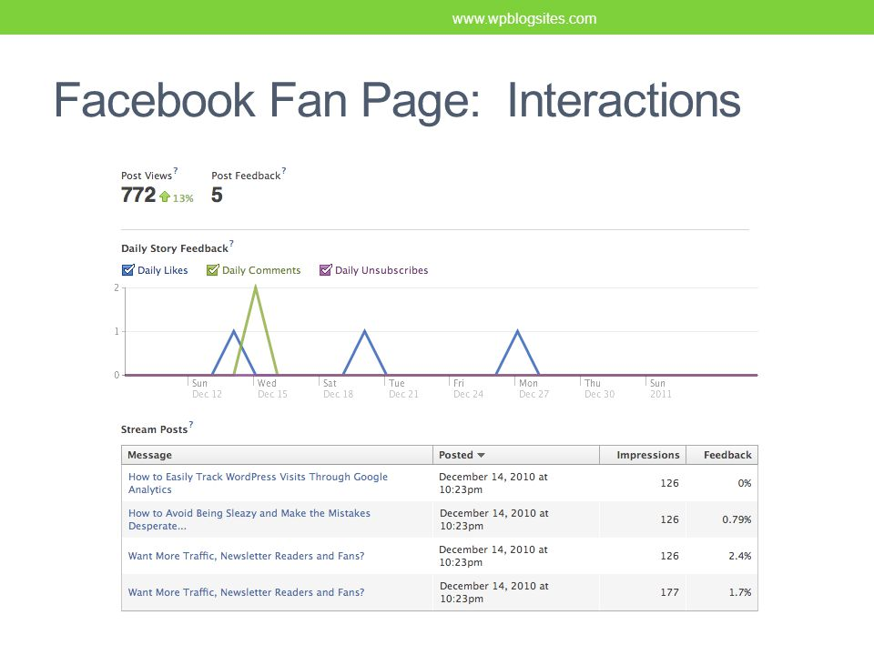 Facebook Fan Page: Interactions