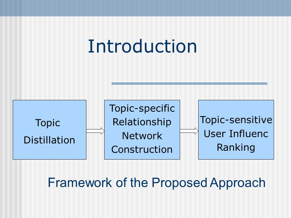 Introduction Topic Distillation Topic-specific Relationship Network Construction Topic-sensitive User Influenc Ranking Framework of the Proposed Approach