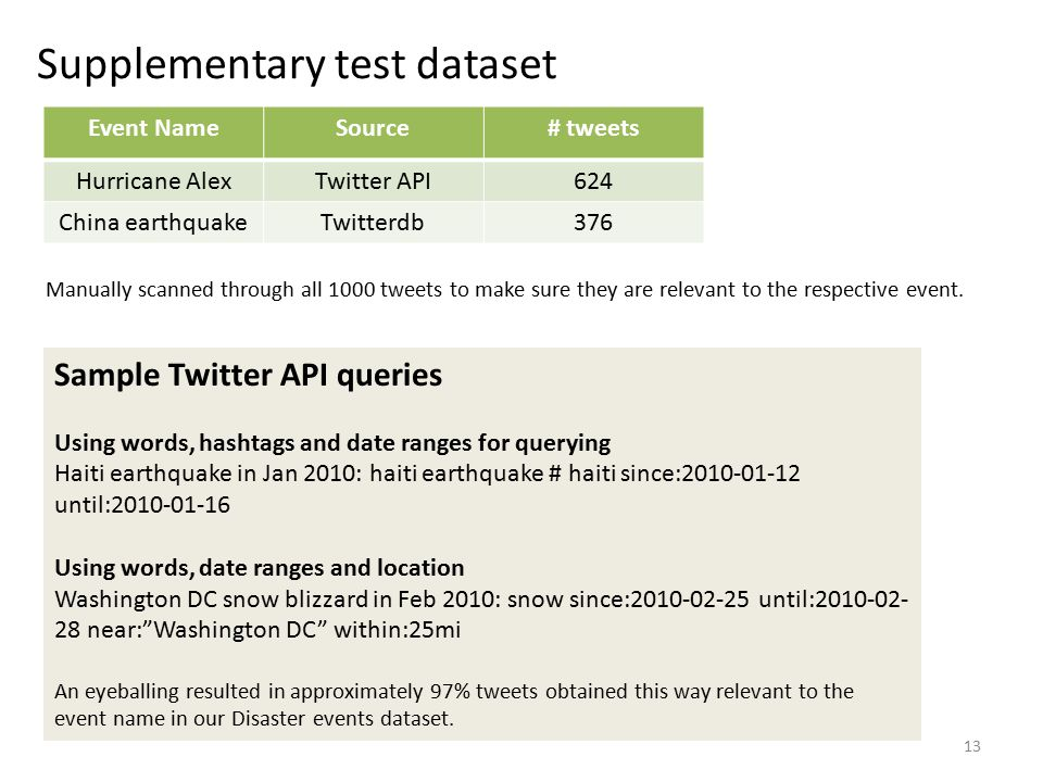 Supplementary test dataset Event NameSource# tweets Hurricane AlexTwitter API624 China earthquakeTwitterdb376 13 Manually scanned through all 1000 tweets to make sure they are relevant to the respective event.
