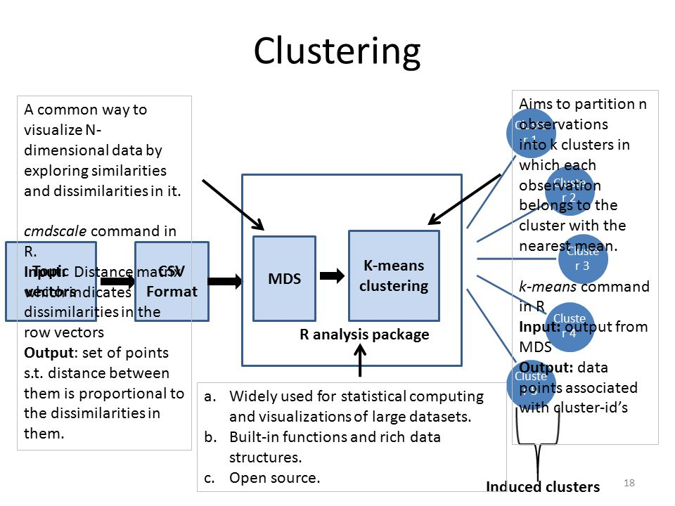 Clustering 18 Topic vectors CSV Format MDS K-means clustering R analysis package Cluste r 1 Cluste r 2 Cluste r 3 Cluste r 4 Cluste r 5 Induced clusters A common way to visualize N- dimensional data by exploring similarities and dissimilarities in it.