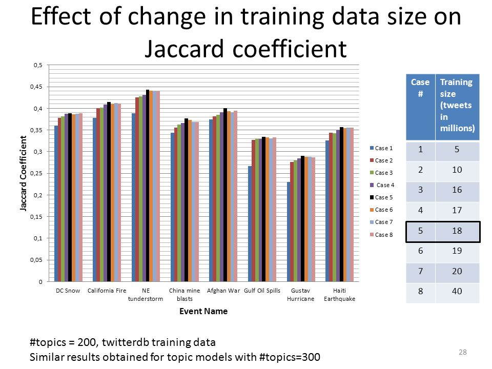 Effect of change in training data size on Jaccard coefficient 28 Case # Training size (tweets in millions) 15 210 316 417 518 619 720 840 #topics = 200, twitterdb training data Similar results obtained for topic models with #topics=300