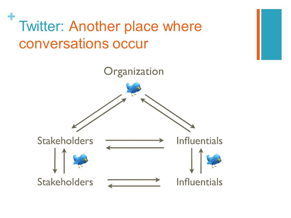 + Twitter: Another place where conversations occur