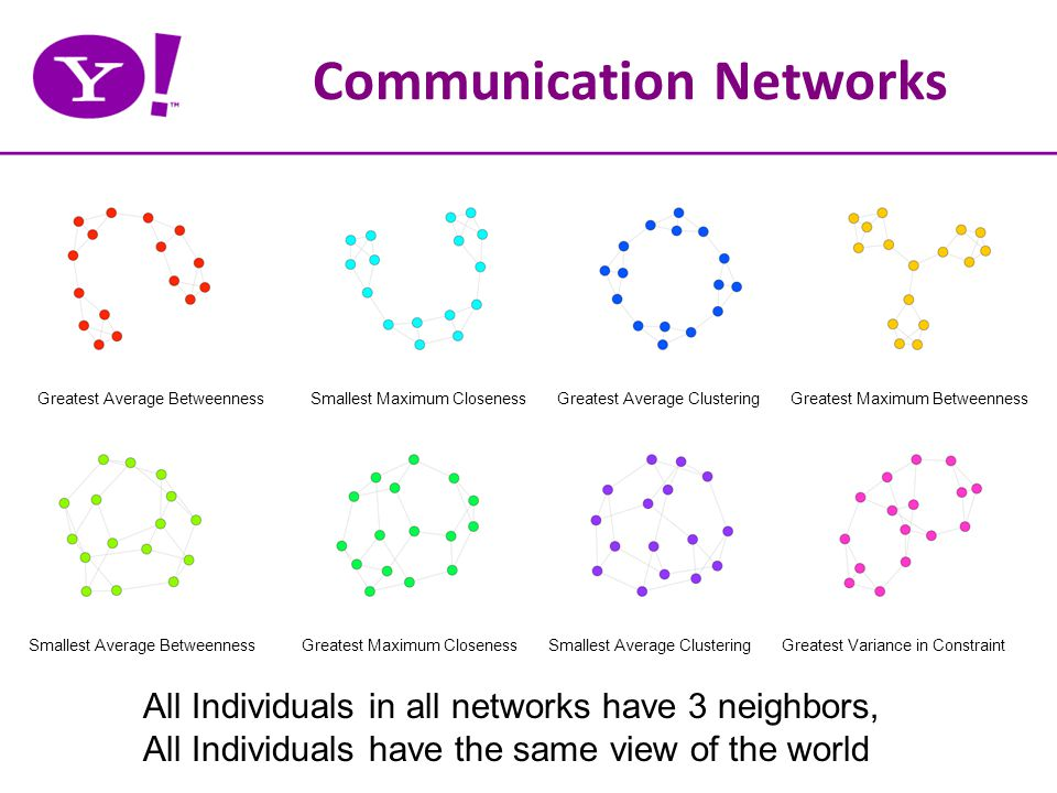 Communication Networks Greatest Average BetweennessSmallest Maximum ClosenessGreatest Average ClusteringGreatest Maximum Betweenness Smallest Average BetweennessSmallest Average ClusteringGreatest Variance in ConstraintGreatest Maximum Closeness All Individuals in all networks have 3 neighbors, All Individuals have the same view of the world