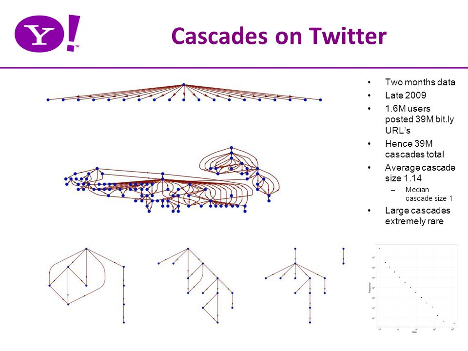 Cascades on Twitter Two months data Late 2009 1.6M users posted 39M bit.ly URL's Hence 39M cascades total Average cascade size 1.14 –Median cascade size 1 Large cascades extremely rare