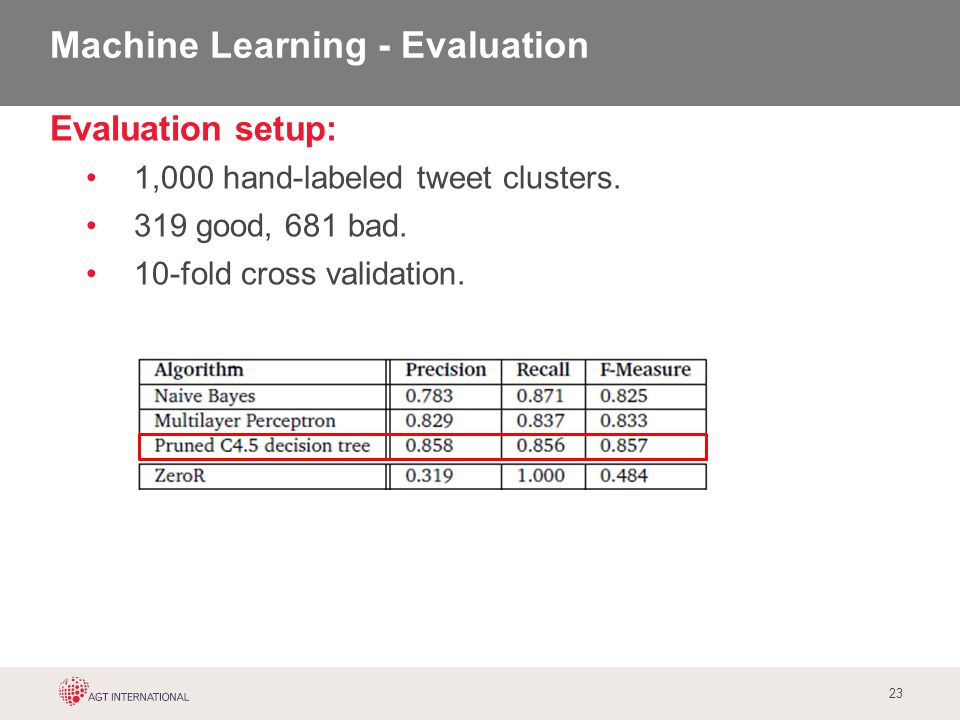 23 Evaluation setup: 1,000 hand-labeled tweet clusters. 319 good, 681 bad. 10-fold cross validation. Machine Learning - Evaluation