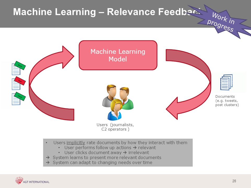 28 Machine Learning – Relevance Feedback Machine Learning Model Users (journalists, C2 operators ) Documents (e.g. tweets, post clusters) Good Bad Use