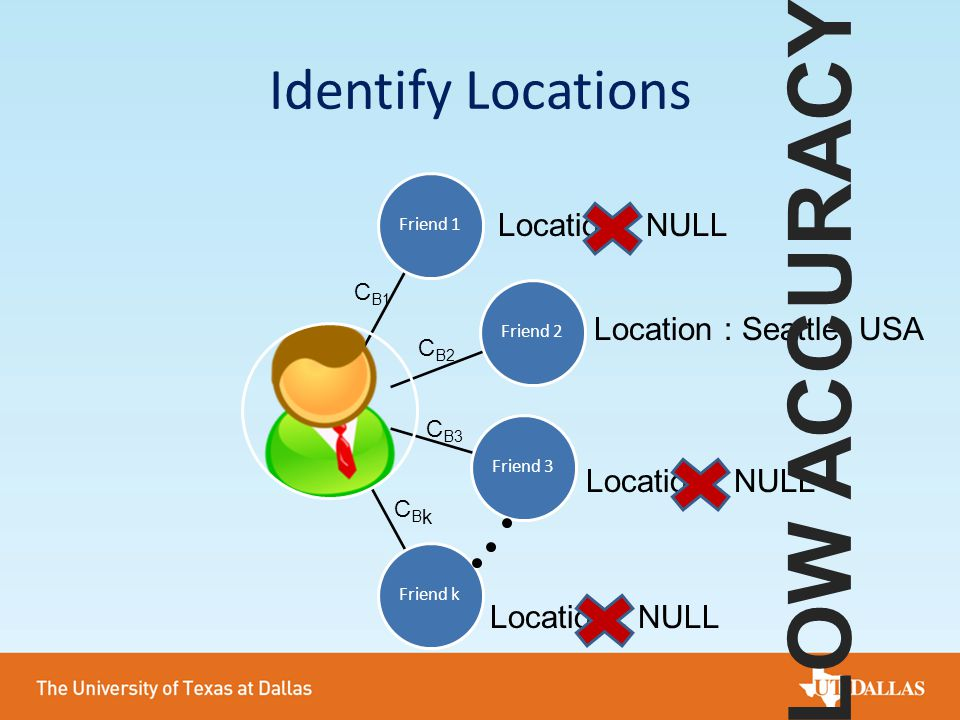 Identify Locations Friend 1Friend 2Friend 3Friend k C B1 C B2 C B3 CBkCBk Location : NULL Location : Seattle, USA LOW ACCURACY