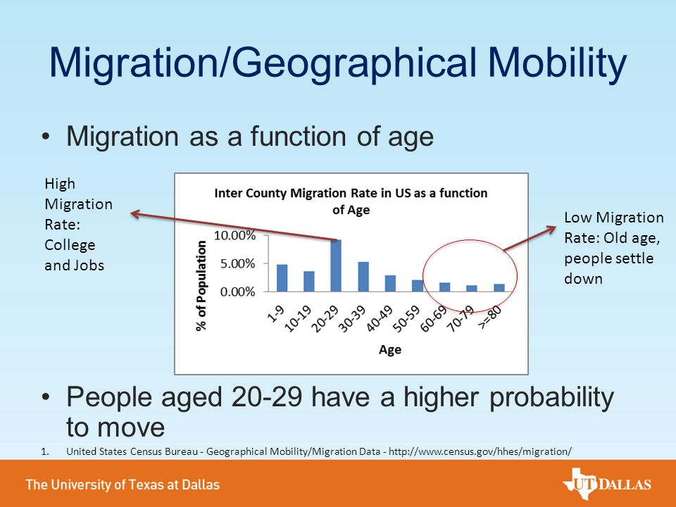 Migration/Geographical Mobility Migration as a function of age People aged 20-29 have a higher probability to move High Migration Rate: College and Jo