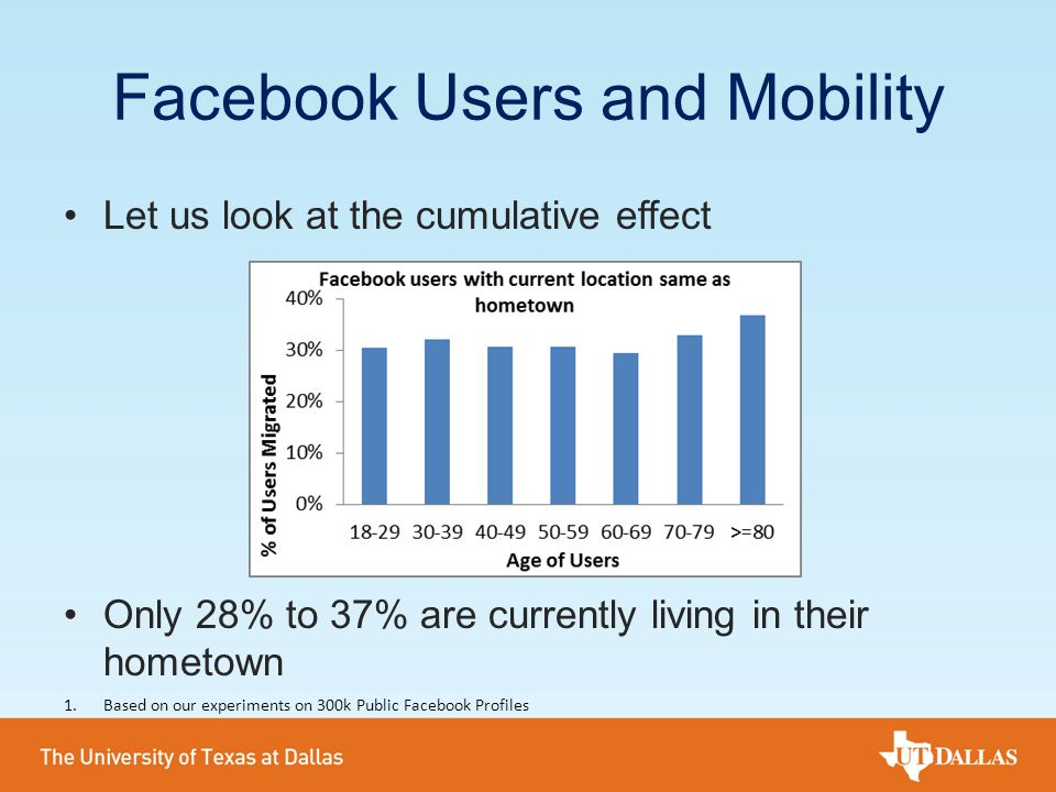 Facebook Users and Mobility Let us look at the cumulative effect Only 28% to 37% are currently living in their hometown 1.Based on our experiments on