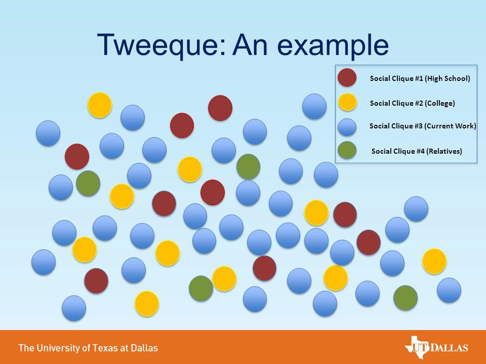 Tweeque: An example Social Clique #1 (High School) Social Clique #2 (College) Social Clique #3 (Current Work) Social Clique #4 (Relatives)