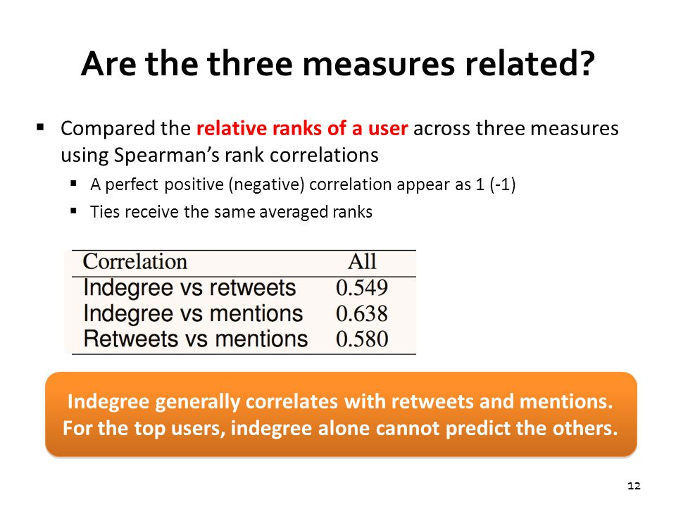12 Are the three measures related?  Compared the relative ranks of a user across three measures using Spearman's rank correlations  A perfect positi
