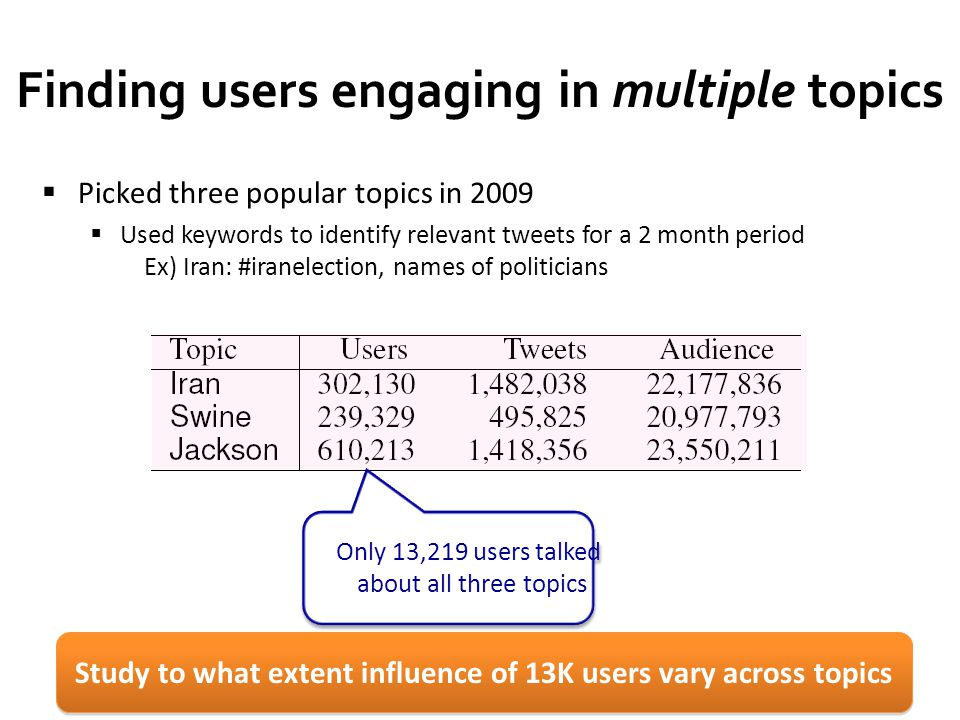 16 Finding users engaging in multiple topics  Picked three popular topics in 2009  Used keywords to identify relevant tweets for a 2 month period Ex) Iran: #iranelection, names of politicians Only 13,219 users talked about all three topics Study to what extent influence of 13K users vary across topics