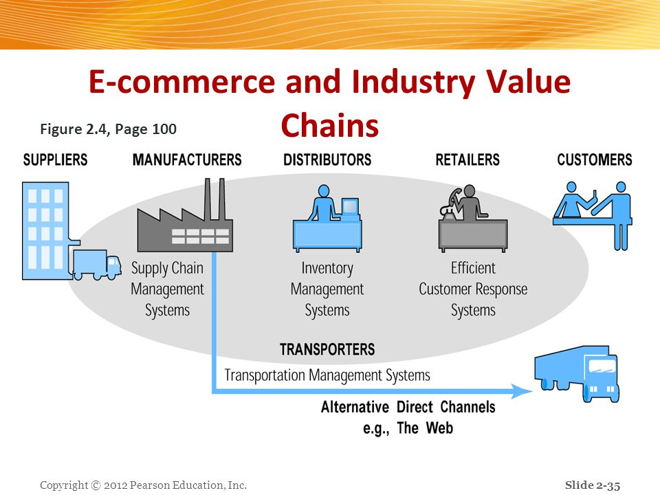 E-commerce and Industry Value Chains Figure 2.4, Page 100 Copyright © 2012 Pearson Education, Inc.Slide 2-35