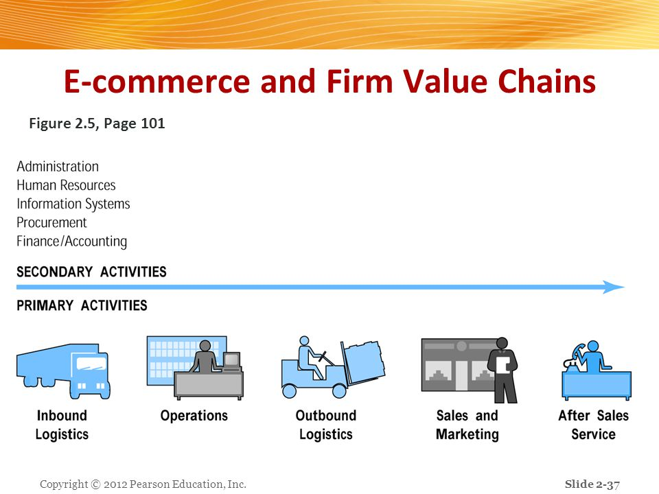 E-commerce and Firm Value Chains Figure 2.5, Page 101 Copyright © 2012 Pearson Education, Inc.Slide 2-37