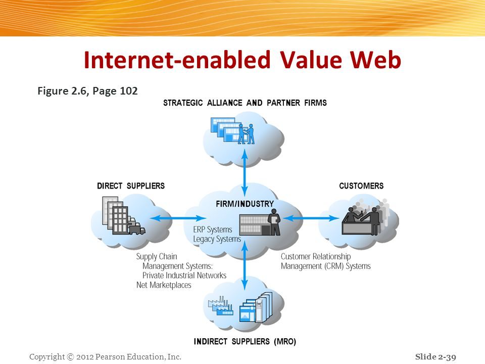 Internet-enabled Value Web Figure 2.6, Page 102 Copyright © 2012 Pearson Education, Inc.Slide 2-39