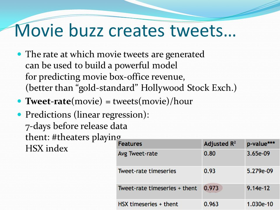 Movie buzz creates tweets… The rate at which movie tweets are generated can be used to build a powerful model for predicting movie box-office revenue, (better than gold-standard Hollywood Stock Exch.) Tweet-rate(movie) = tweets(movie)/hour Predictions (linear regression): 7-days before release data thent: #theaters playing HSX index