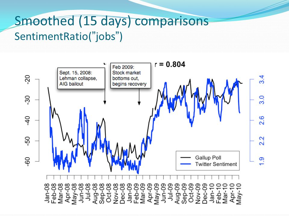Smoothed (15 days) comparisons SentimentRatio( jobs )
