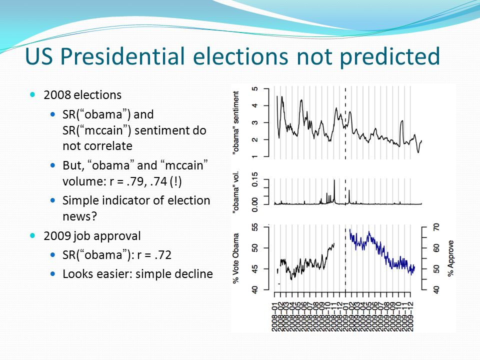 US Presidential elections not predicted 2008 elections SR( obama ) and SR( mccain ) sentiment do not correlate But, obama and mccain volume: r =.79,.74 (!) Simple indicator of election news.