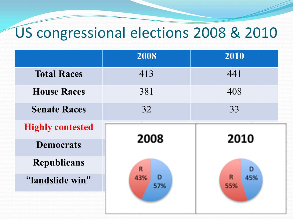 US congressional elections 2008 & 2010 20082010 Total Races413441 House Races381408 Senate Races3233 Highly contested61125 Democrats237200 Republicans177241 landslide win DemocratsRepublicans
