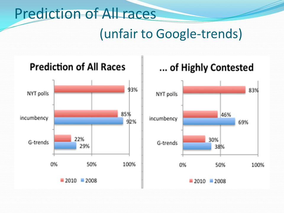 Prediction of All races (unfair to Google-trends)