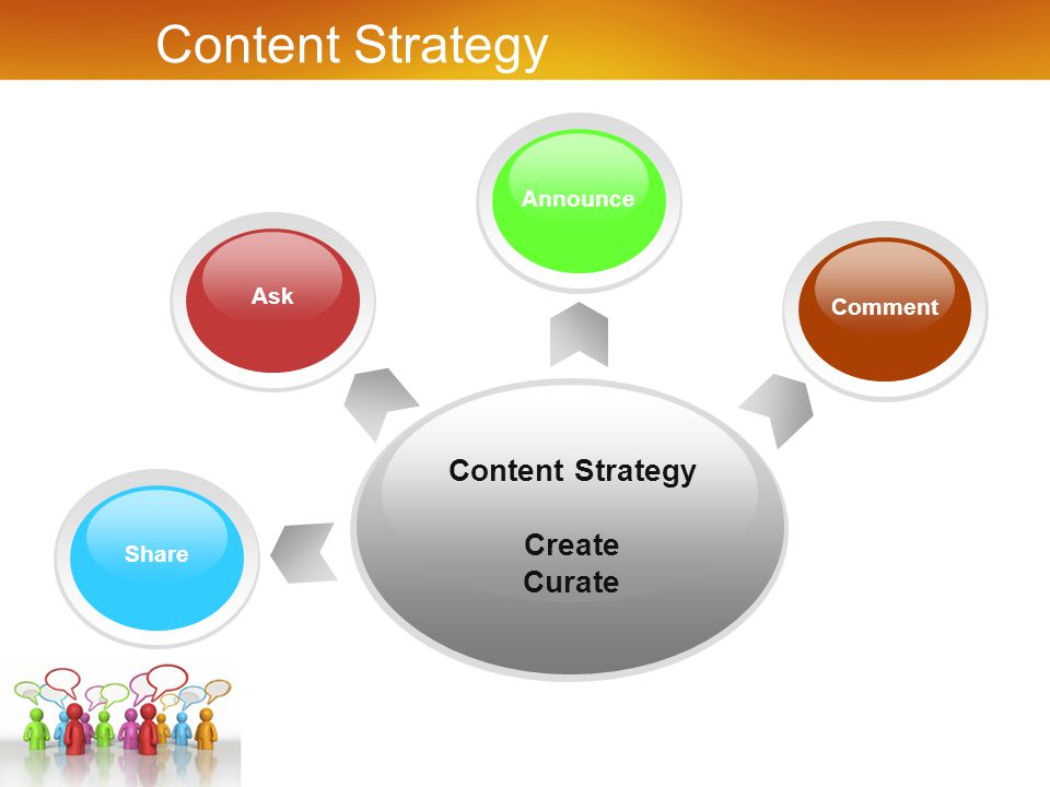 Content Strategy Create Curate ShareComment Ask Announce Content Strategy