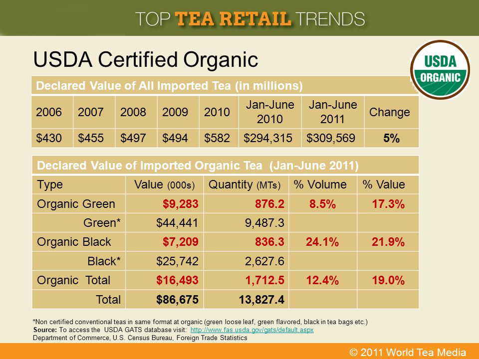 © 2011 World Tea Media USDA Certified Organic *Non certified conventional teas in same format at organic (green loose leaf, green flavored, black in t