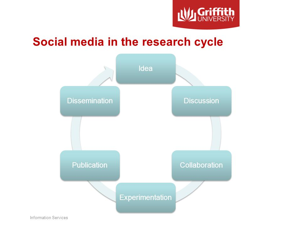 Social media in the research cycle Information Services IdeaDiscussionCollaborationExperimentationPublicationDissemination