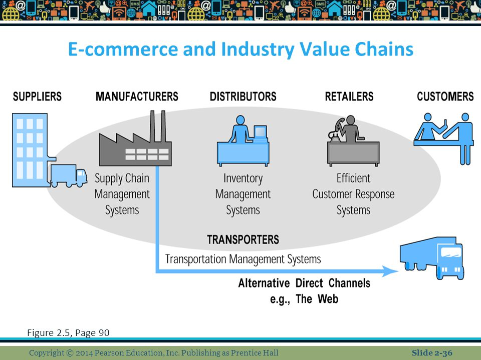 E-commerce and Industry Value Chains Figure 2.5, Page 90 Copyright © 2014 Pearson Education, Inc. Publishing as Prentice HallSlide 2-36