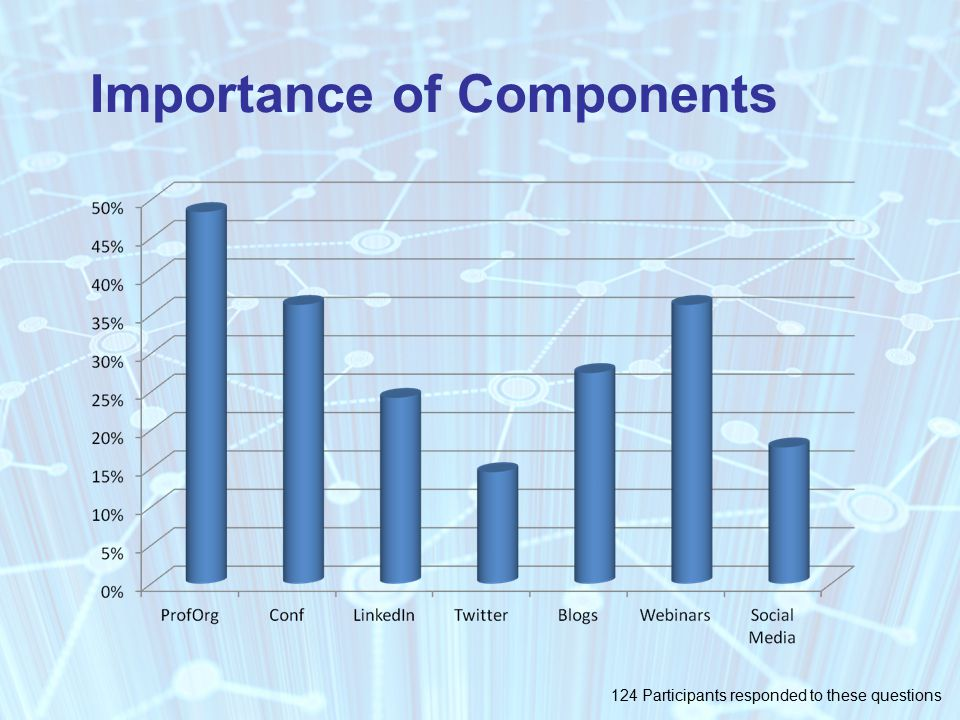 Importance of Components 124 Participants responded to these questions