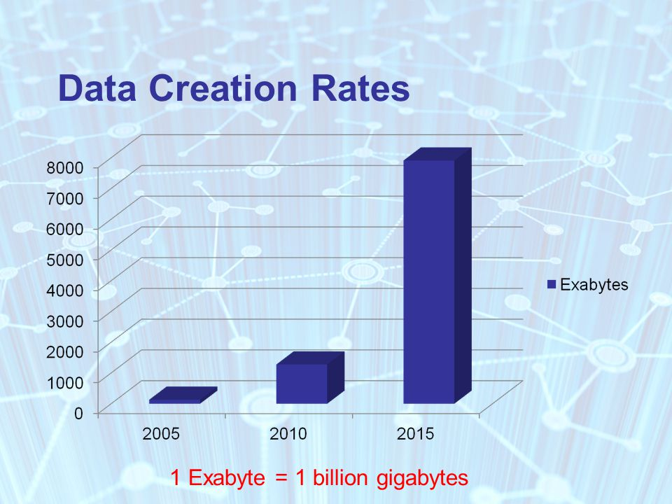 Data Creation Rates 1 Exabyte = 1 billion gigabytes