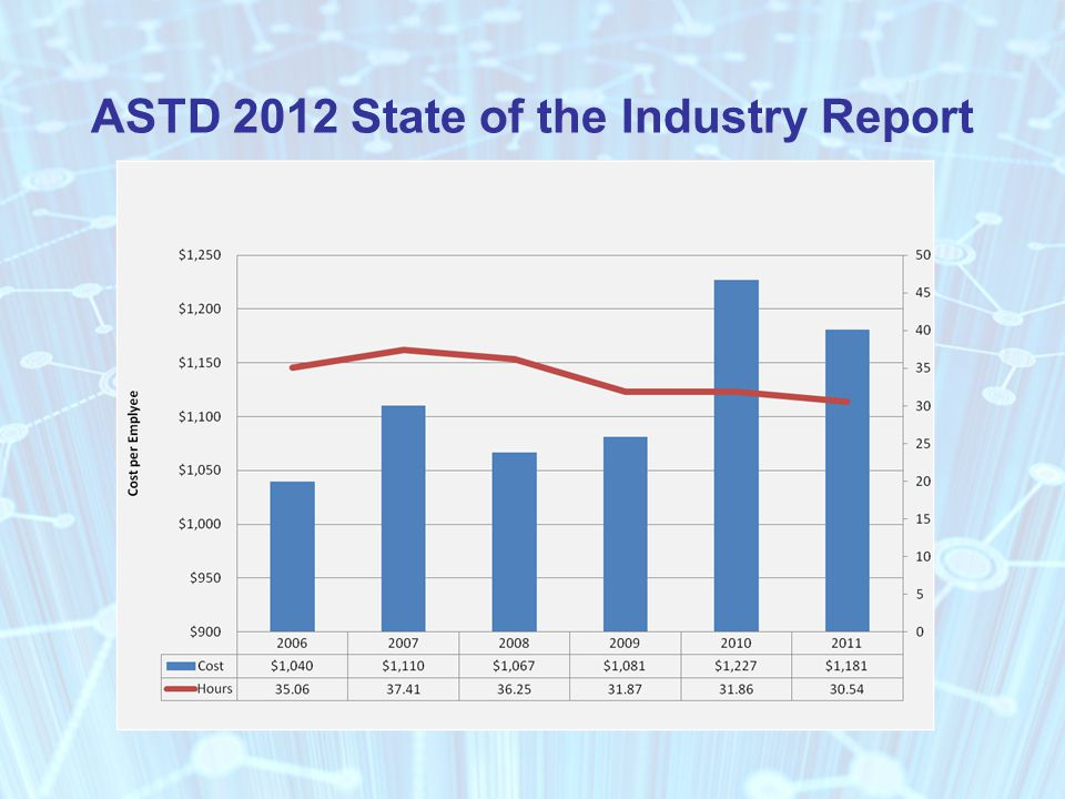 ASTD 2012 State of the Industry Report