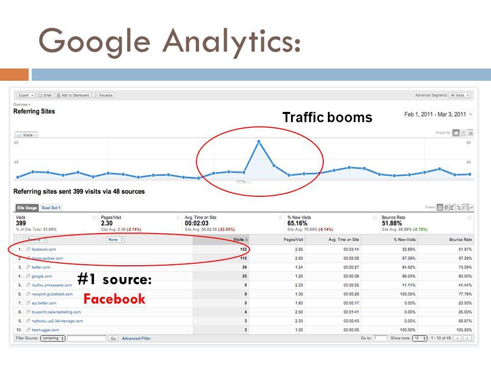 Google Analytics: #1 source: Facebook Traffic booms