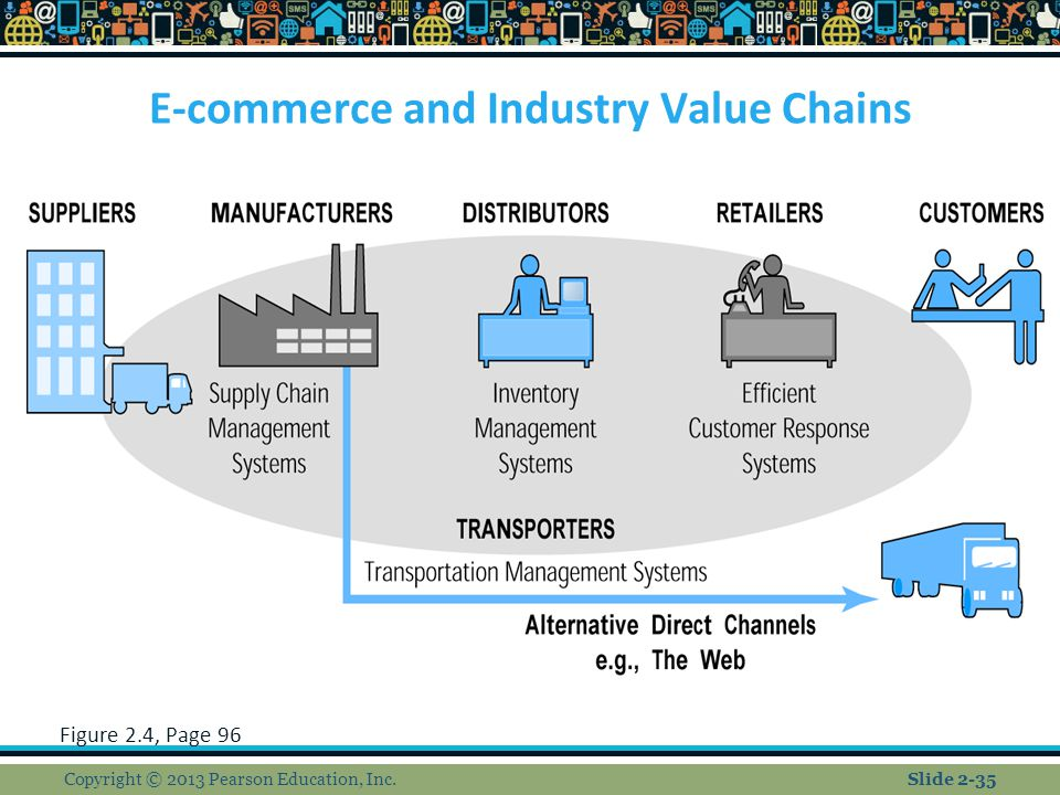E-commerce and Industry Value Chains Figure 2.4, Page 96 Copyright © 2013 Pearson Education, Inc.Slide 2-35